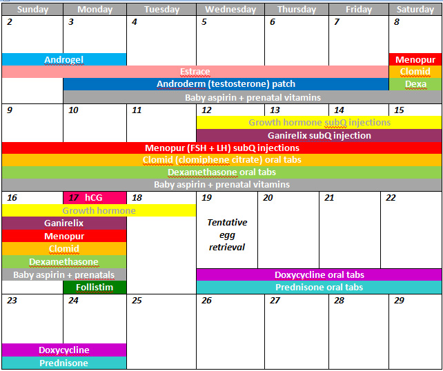 Ivf Long Protocol Timeline | New Calendar Template Site